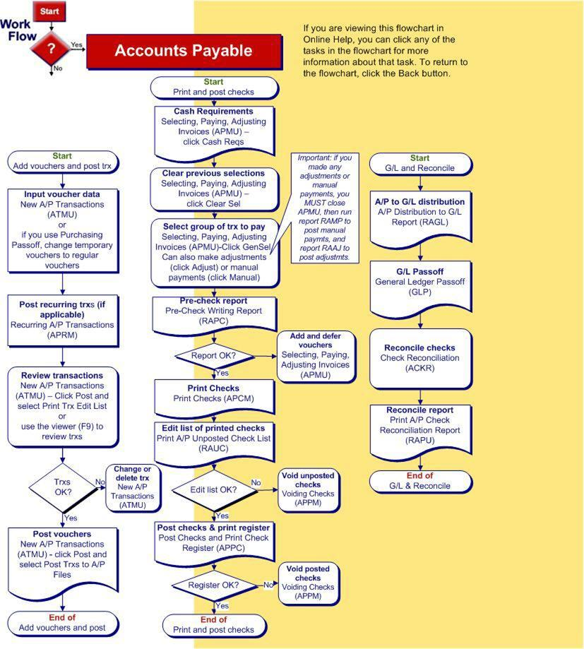 [ Process Flow Chart Accounting Flowchart ] - Best Free